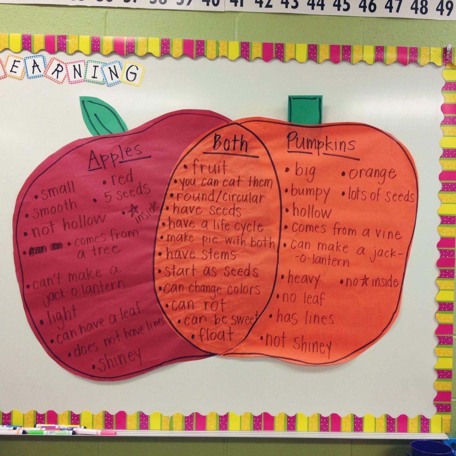 Apple Venn Diagram