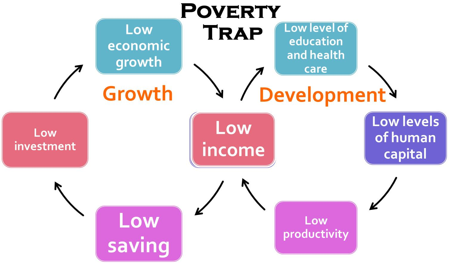 Cycle Of Poverty Theory