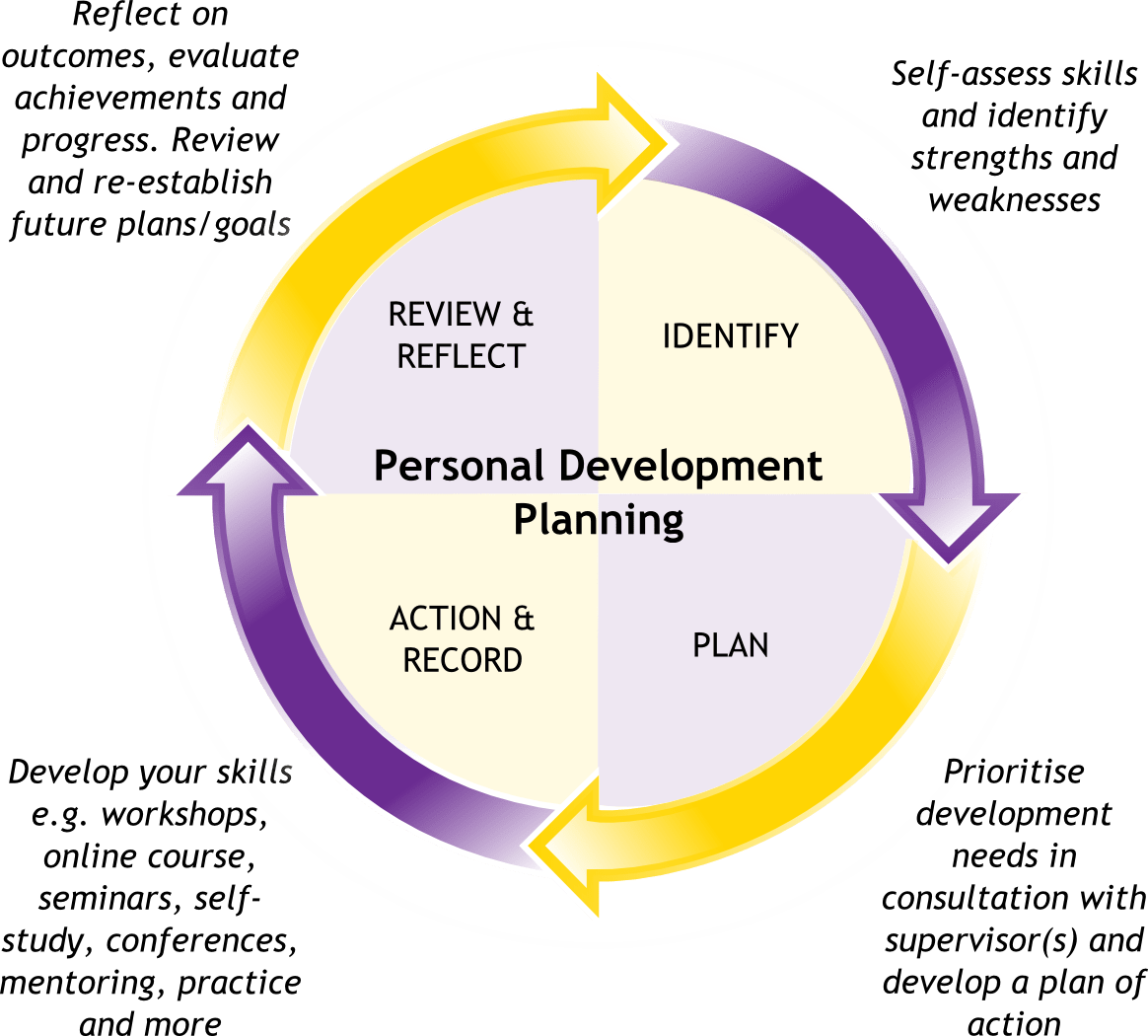 Learn About Personal Development In This Topic From The Free Management Library