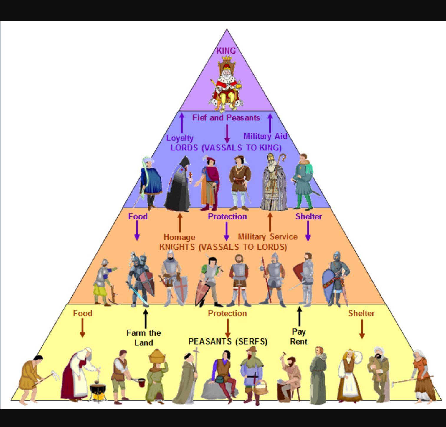 Feudalism Pyramid