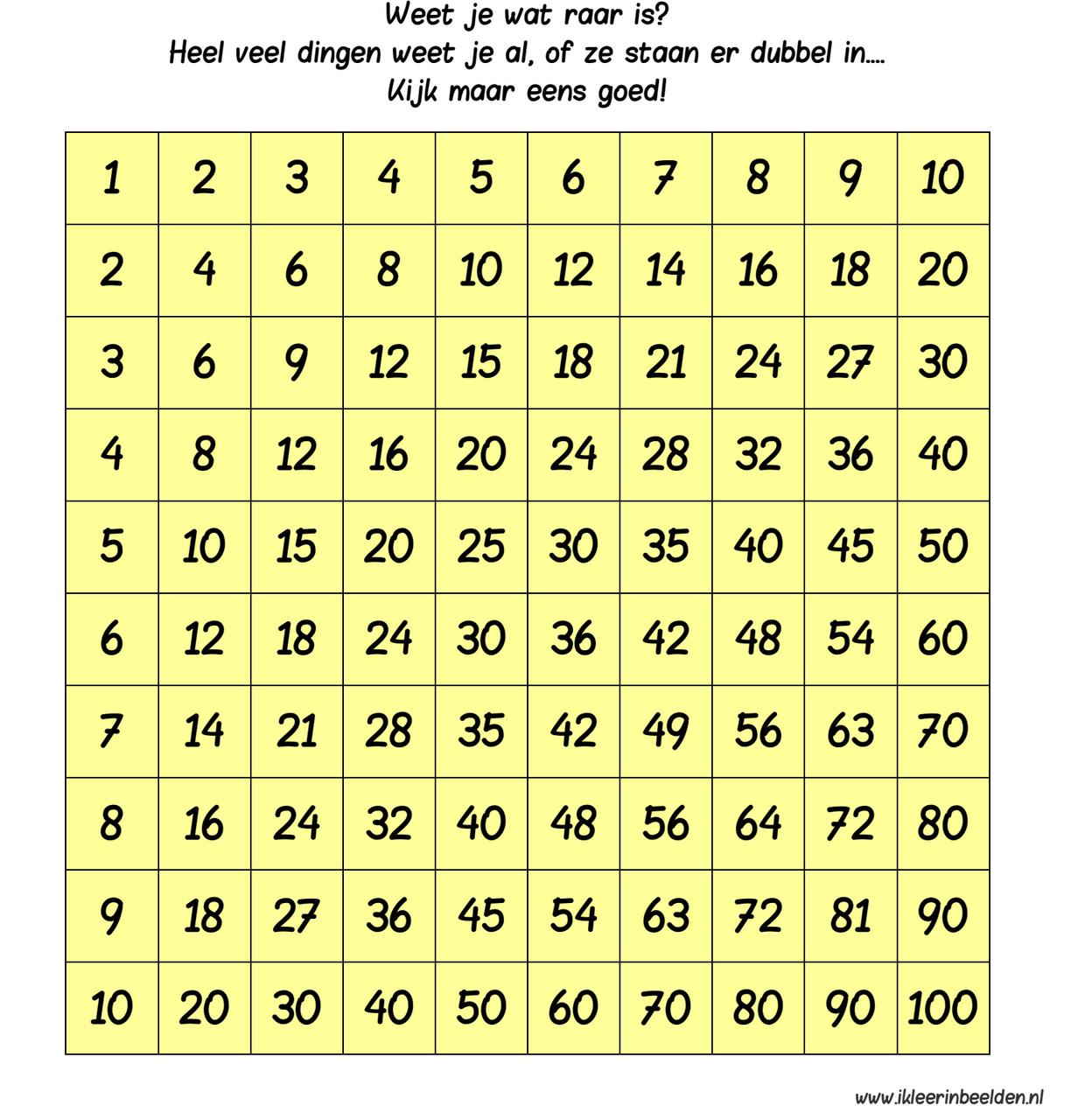 Tafelmatrix Tafels Leren