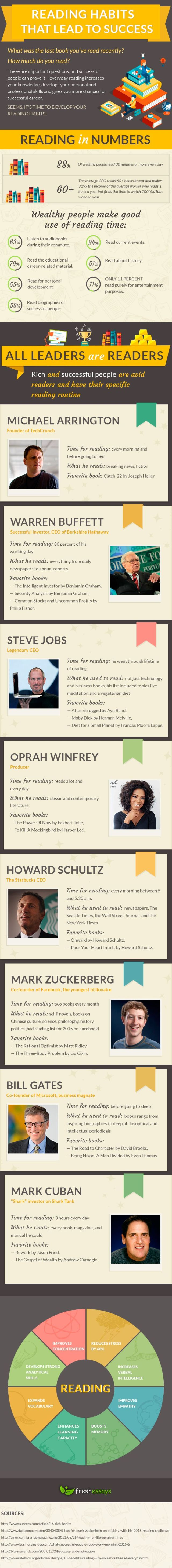 Reading Habits That Lead to Success #Infographic