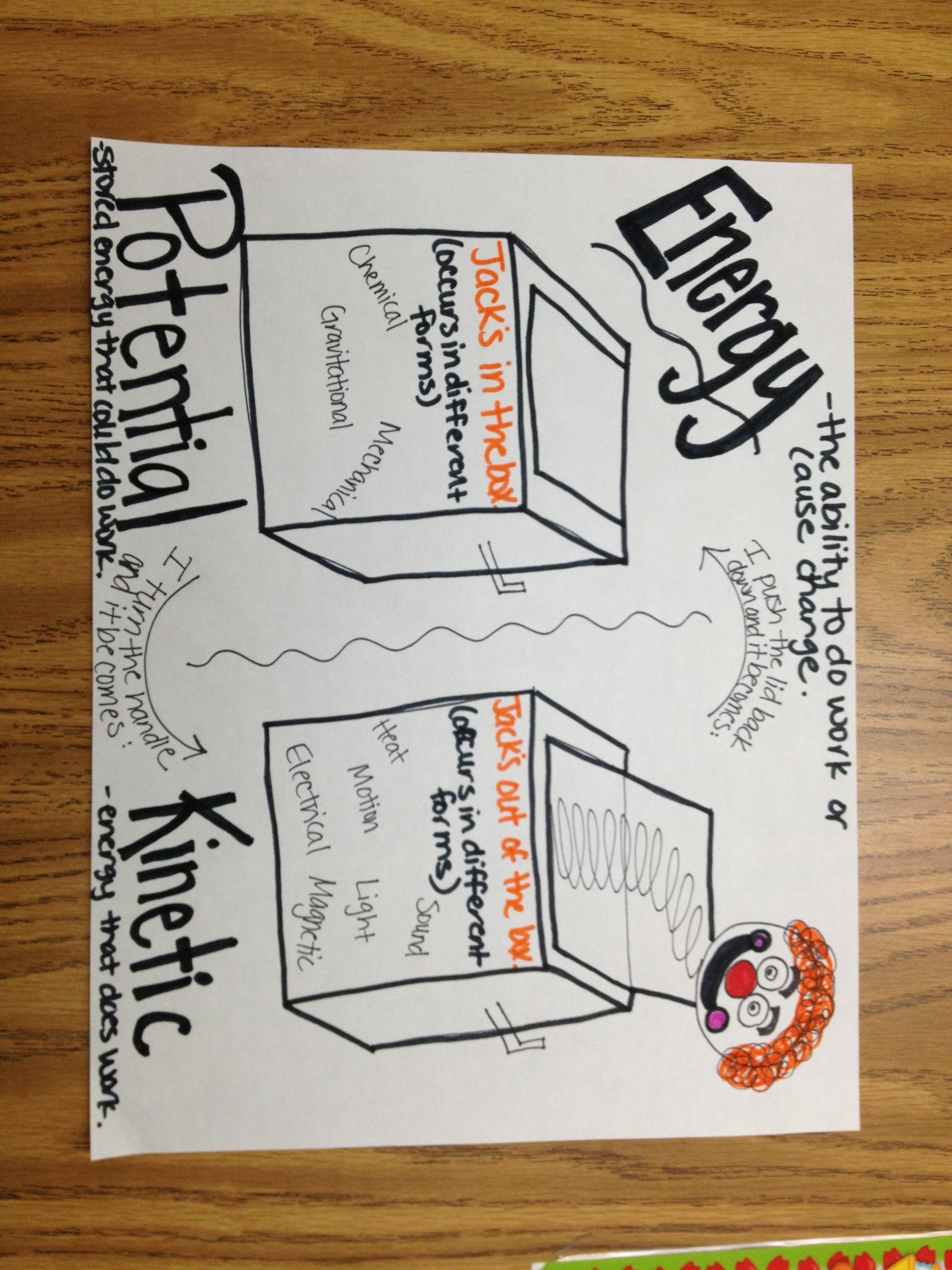 Potential And Kinetic Energy Anchor Chart Ol Idea Can