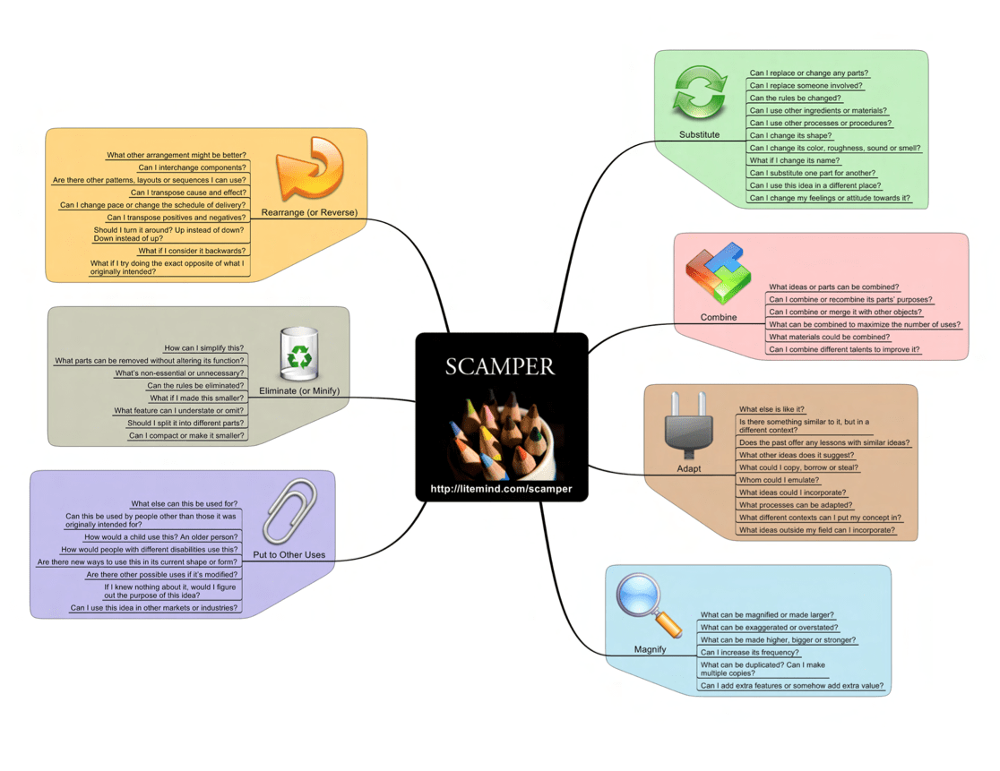 Scamper One Page Visual For Scaffolded Creative Ideation And Link To Design Worksheet