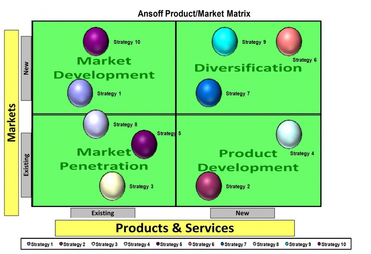 Ansoff Market Product Matrix Excel Template