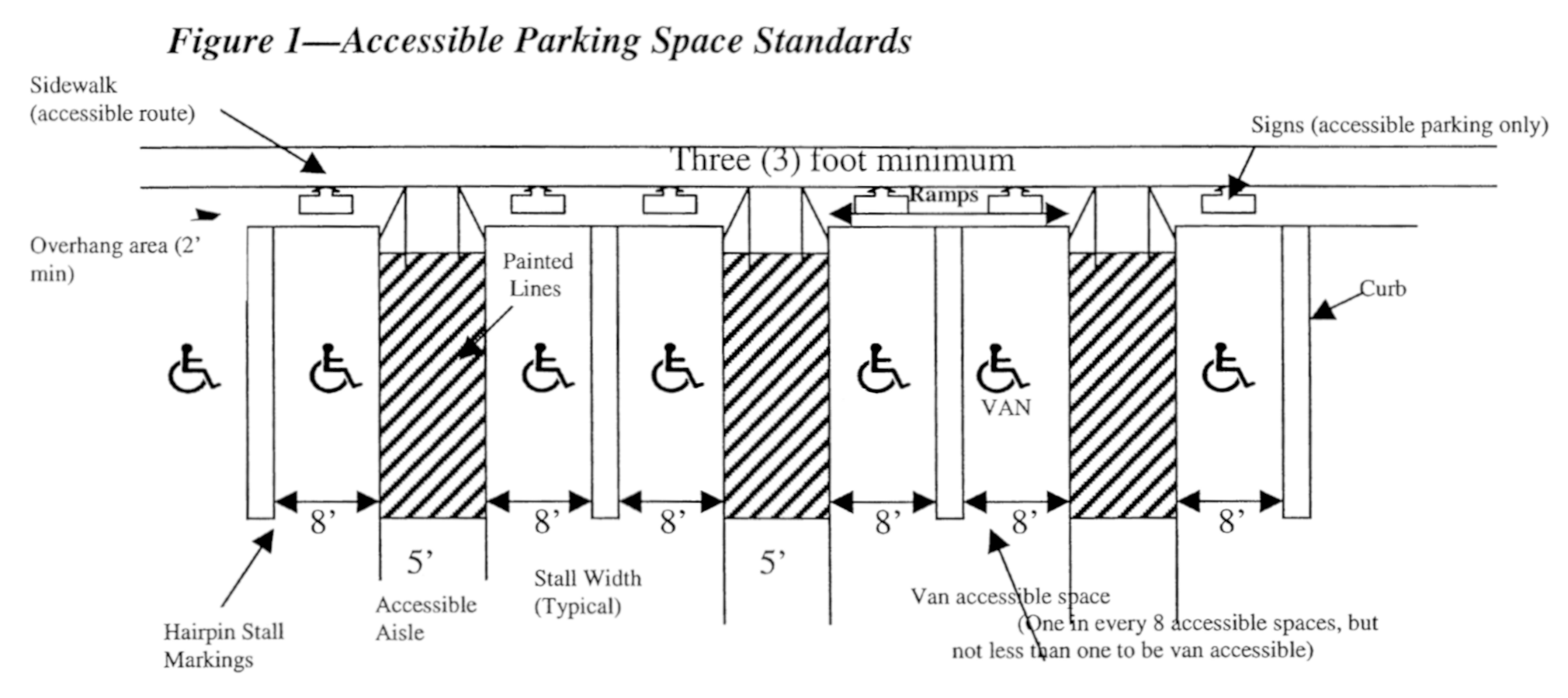 Handicapped Parking Space Dimensions