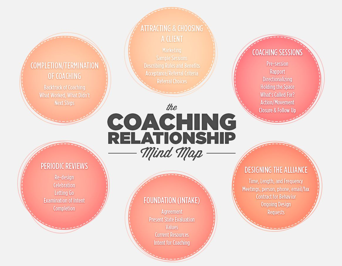 25 Basta Relationship Coach Ideerna P Pinterest