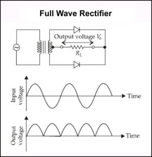 The circuit diagram, input and output waveform Physics