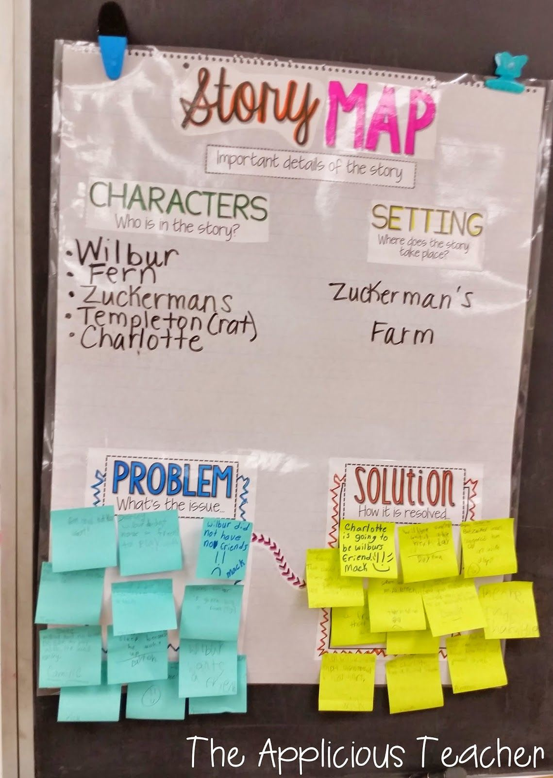 Interactive Anchor Charts Making The Most Of Your Anchor