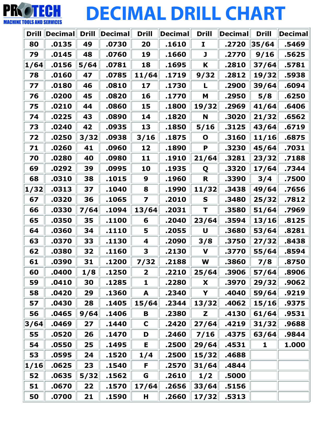 Decimal To Fraction Drill Chart