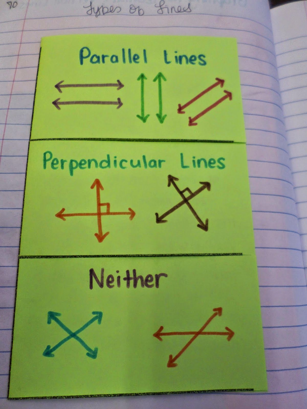 Parallel Perpendicular Neither Foldable