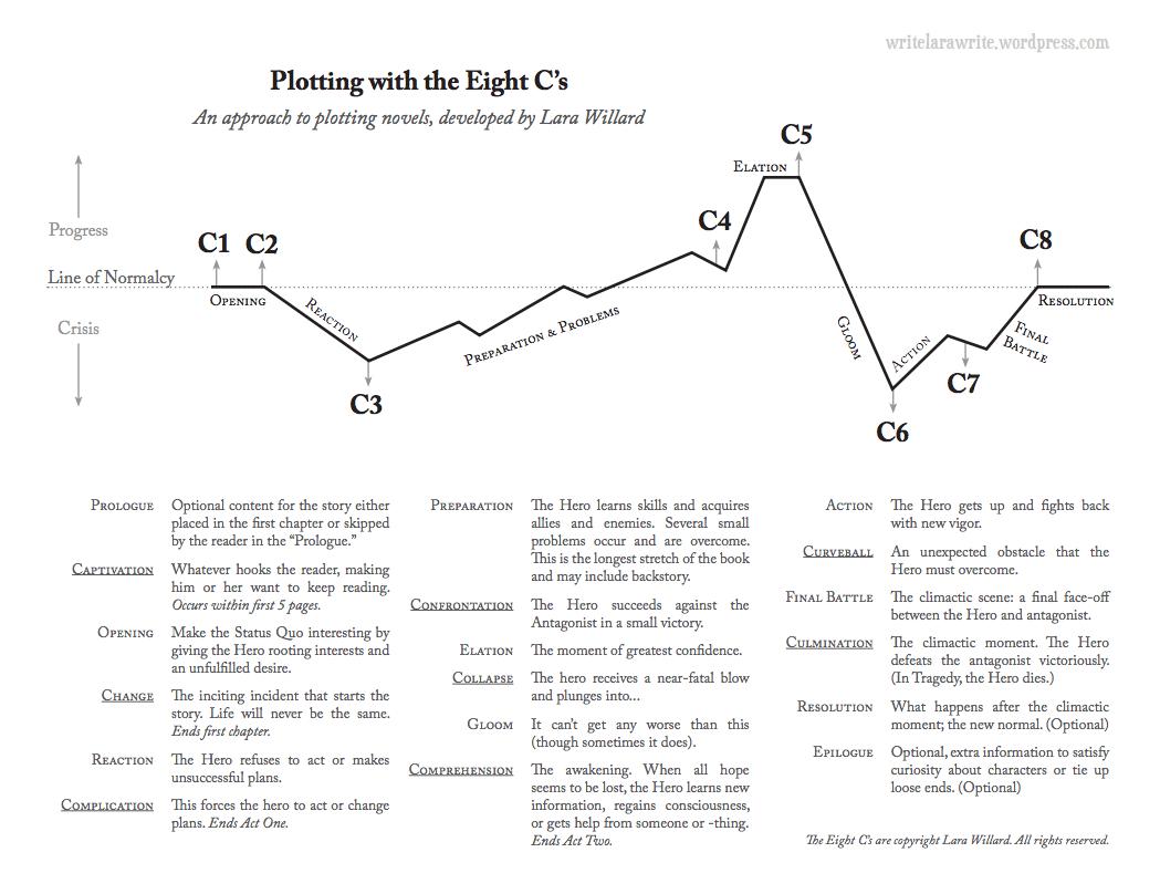 The 8 C S Of Plotting Worksheets