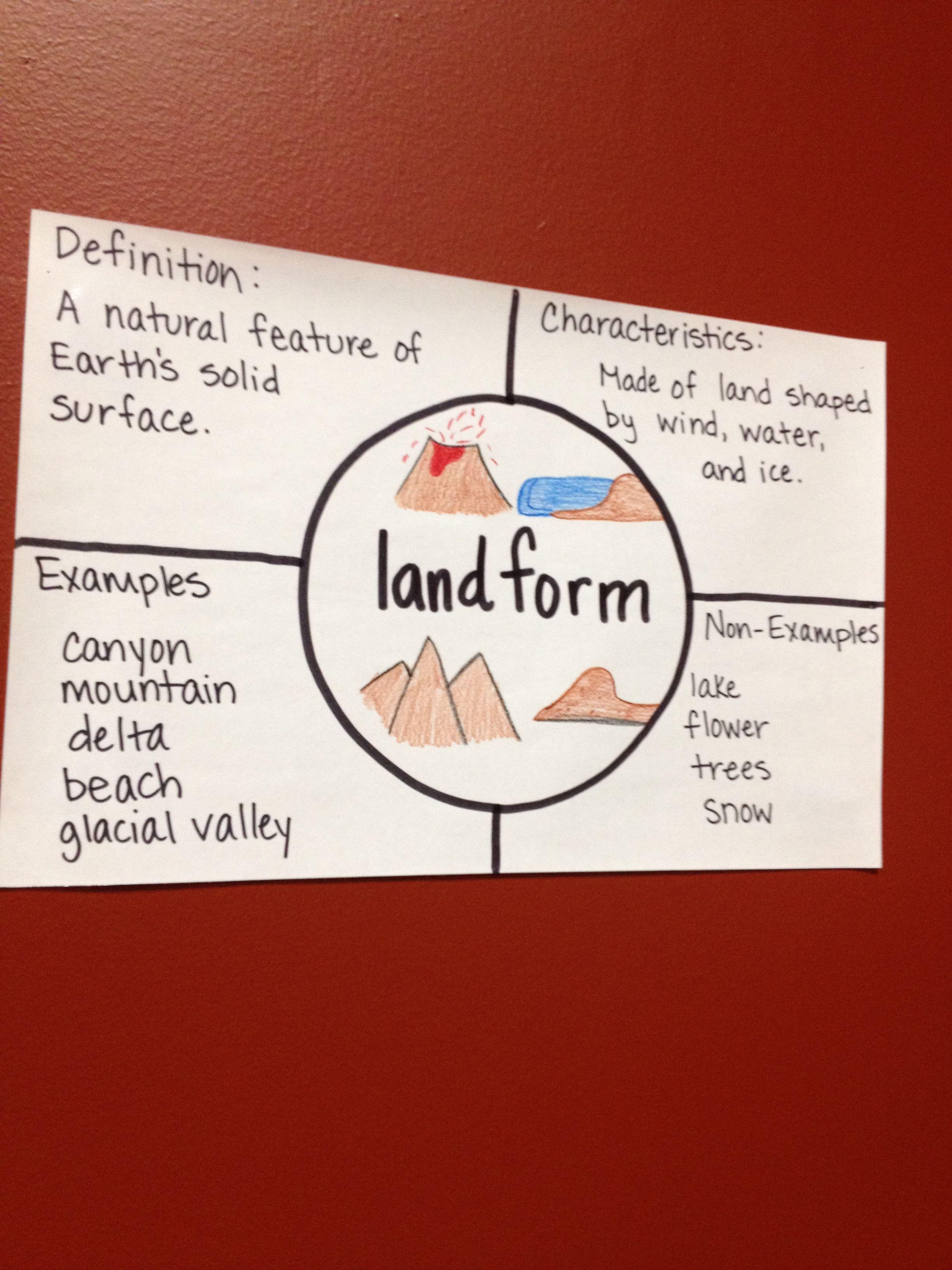 Frayer Model Landforms