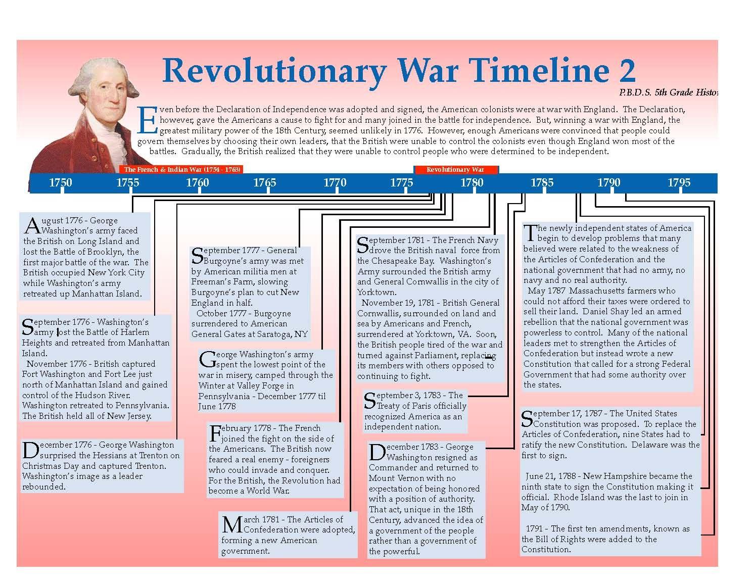 Revolutionary War Timeline Page 2
