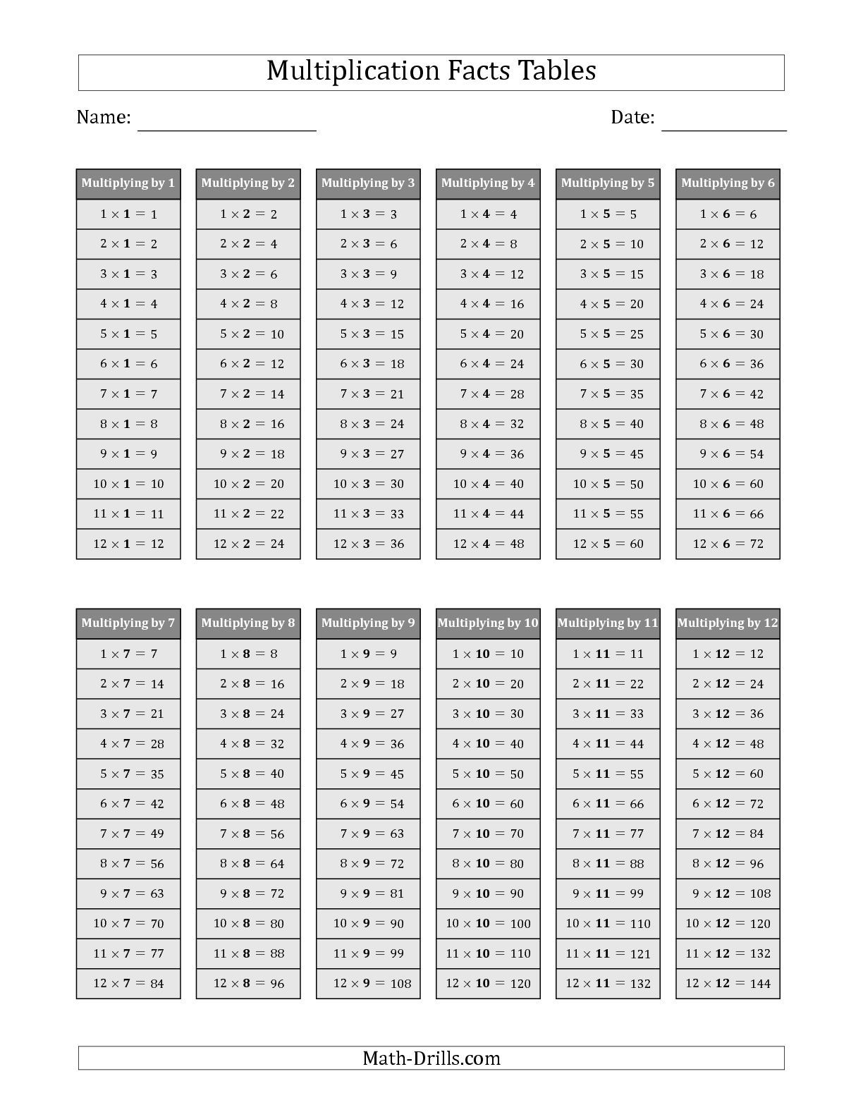 The Multiplication Facts Tables In Gray 1 To 12 Math Worksheet From The Multiplication Worksheet
