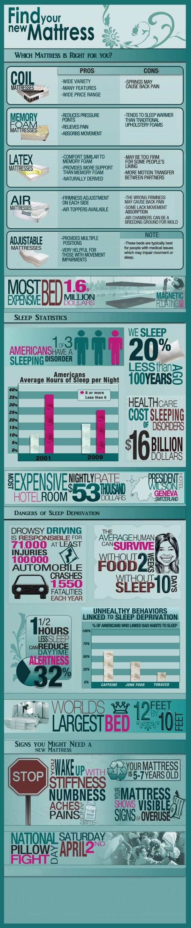 Mattress Infographics