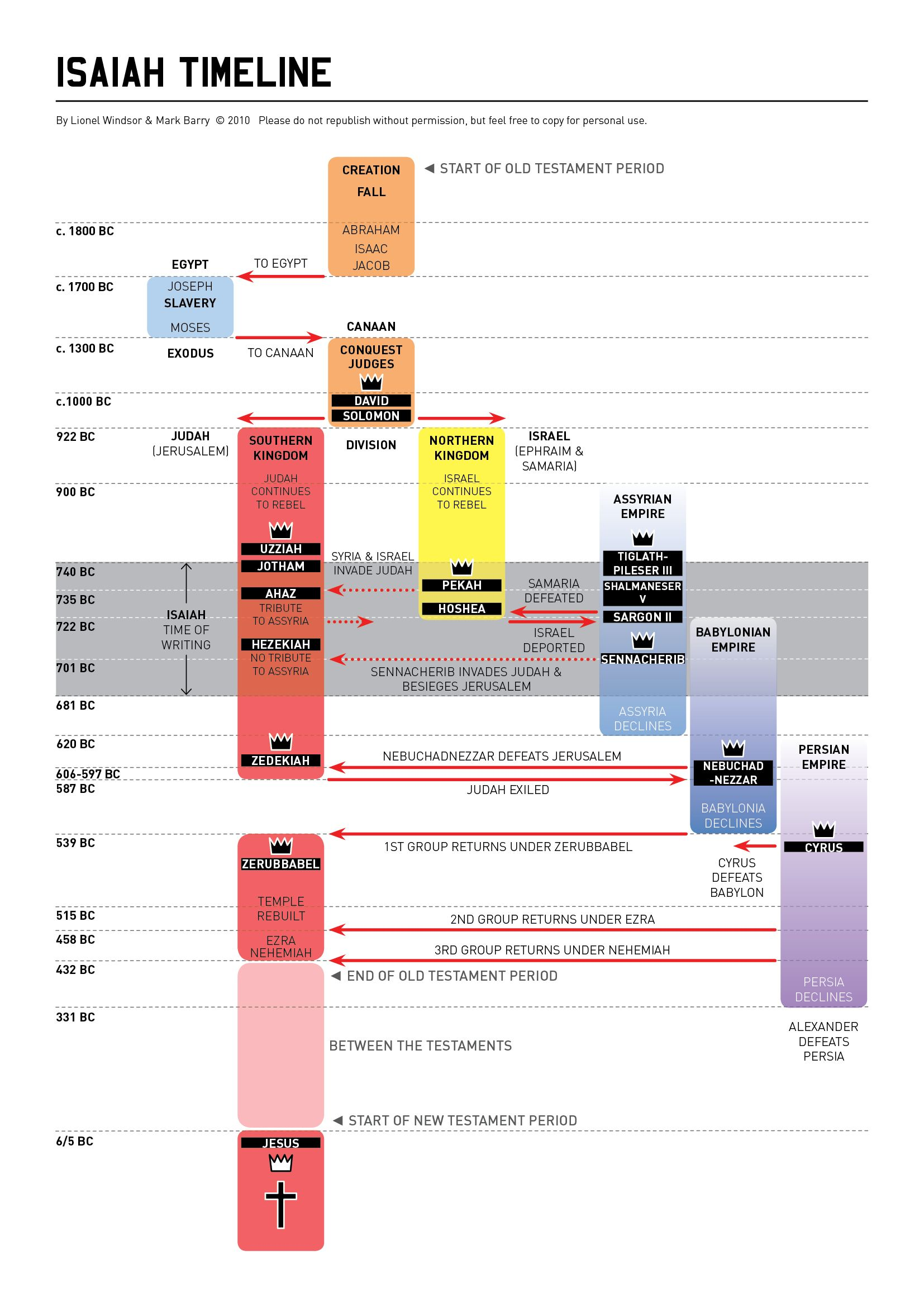 Timeline Of Isaiah Bible Infographic
