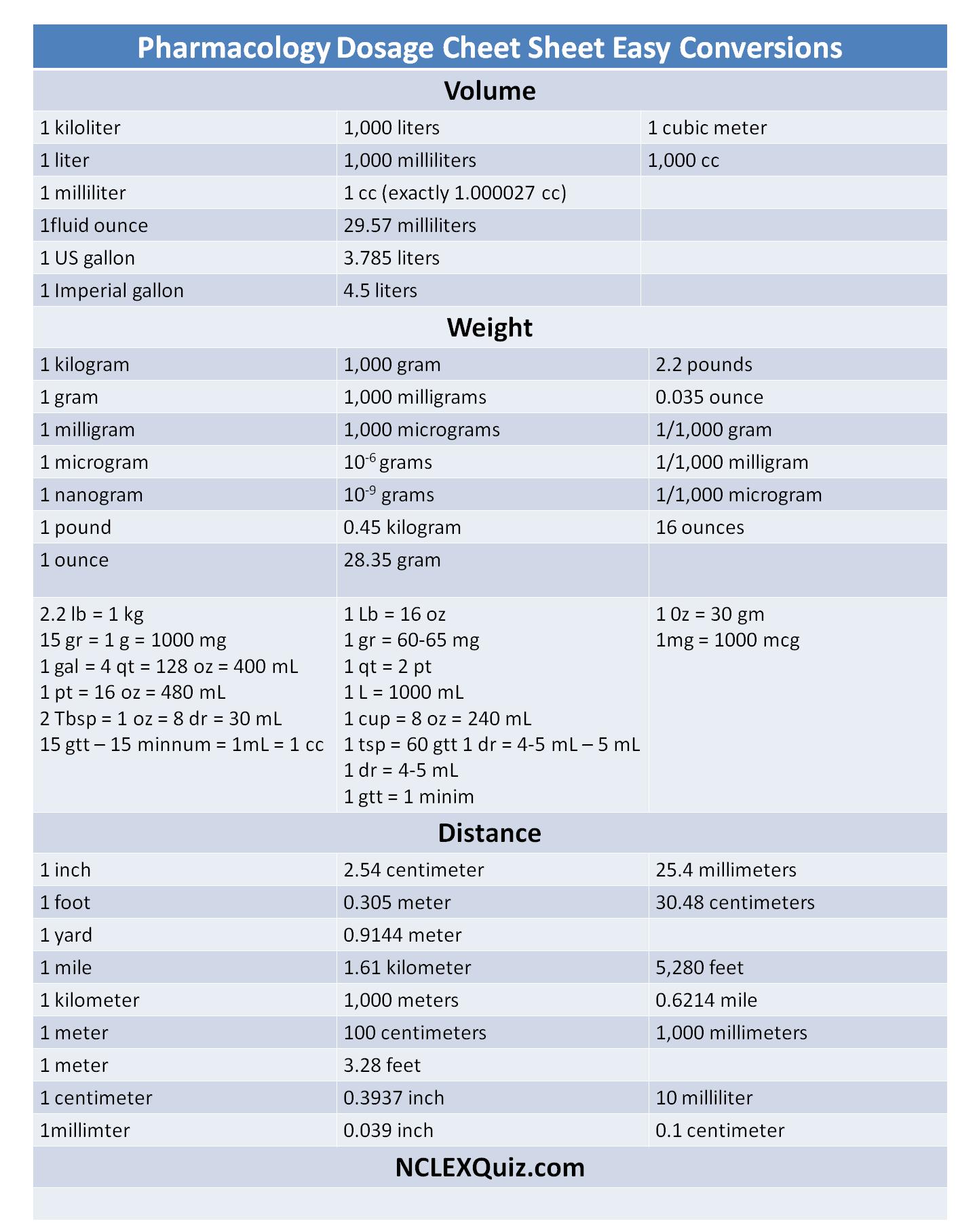 Pharmacy Math Practice Worksheet