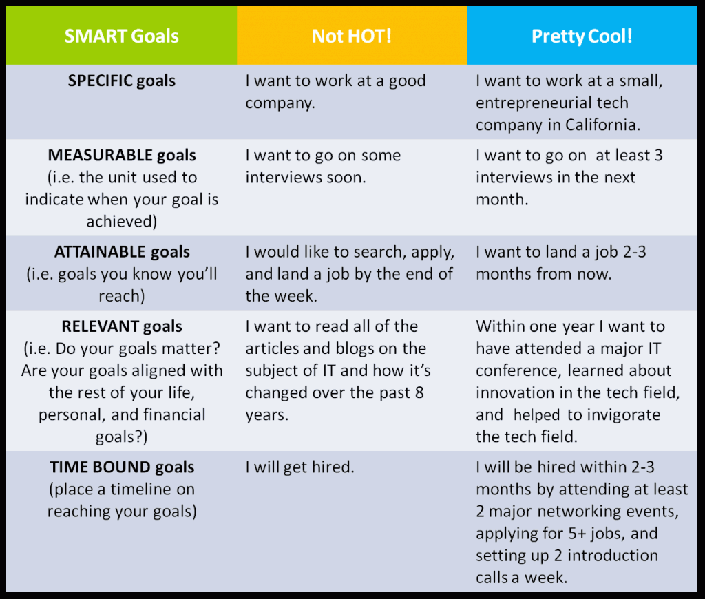 Smart Goals Examples For Managers