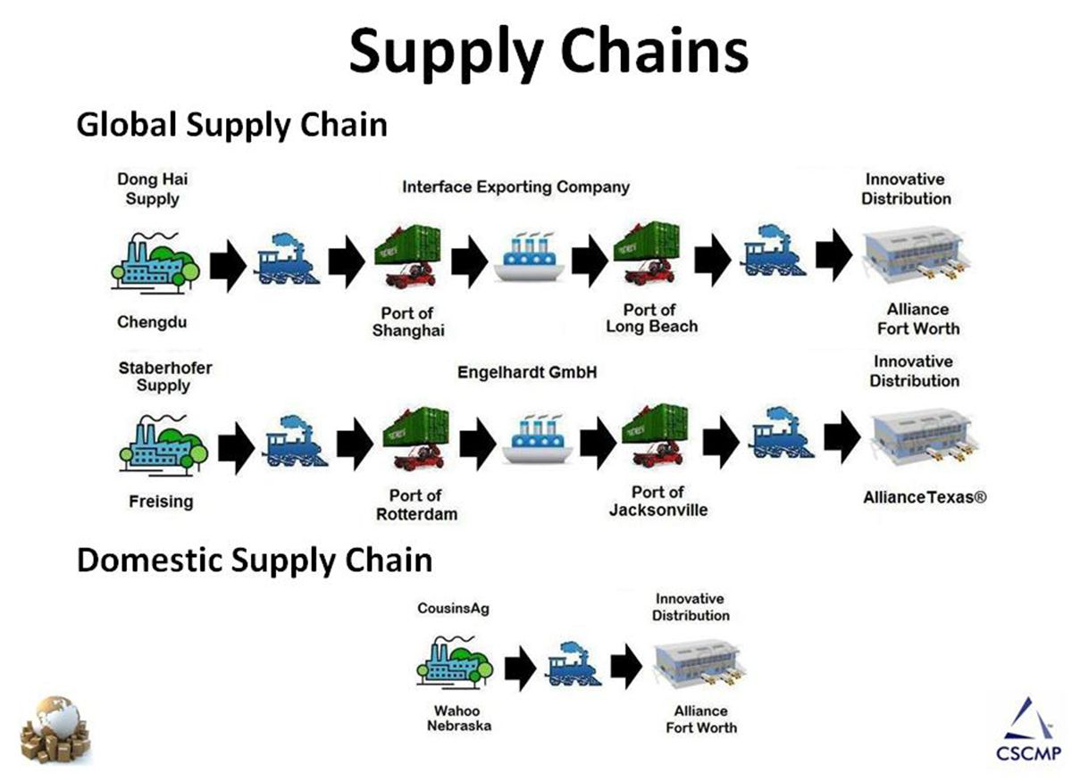 Supply Chain Chart