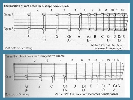 Playing Bar Chords in Songs - Learning To Play The Guitar