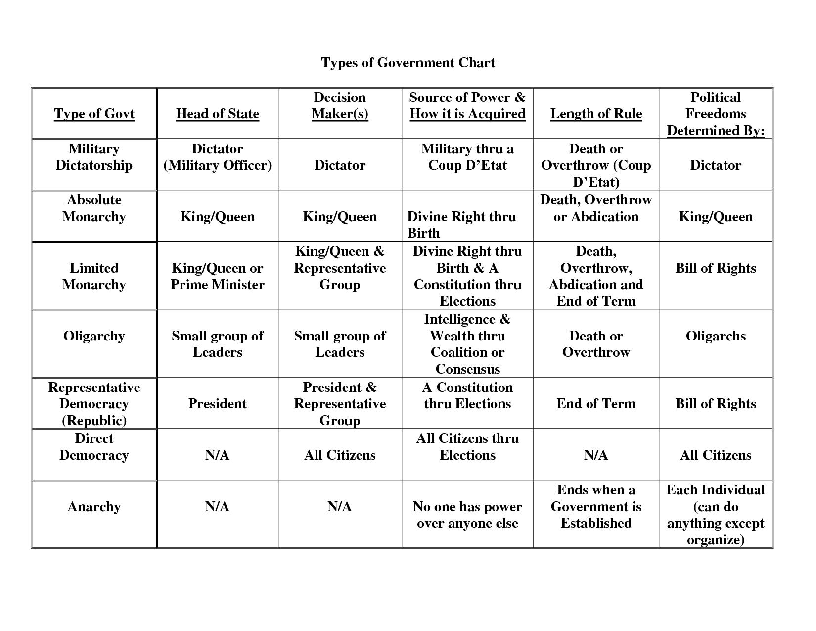 Types Of Government Worksheets Printable