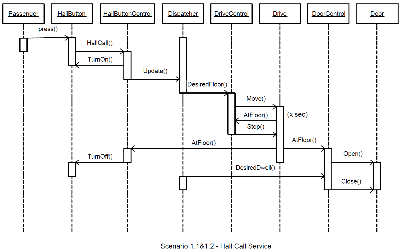 Elevator Sequence Diagram Hall Call