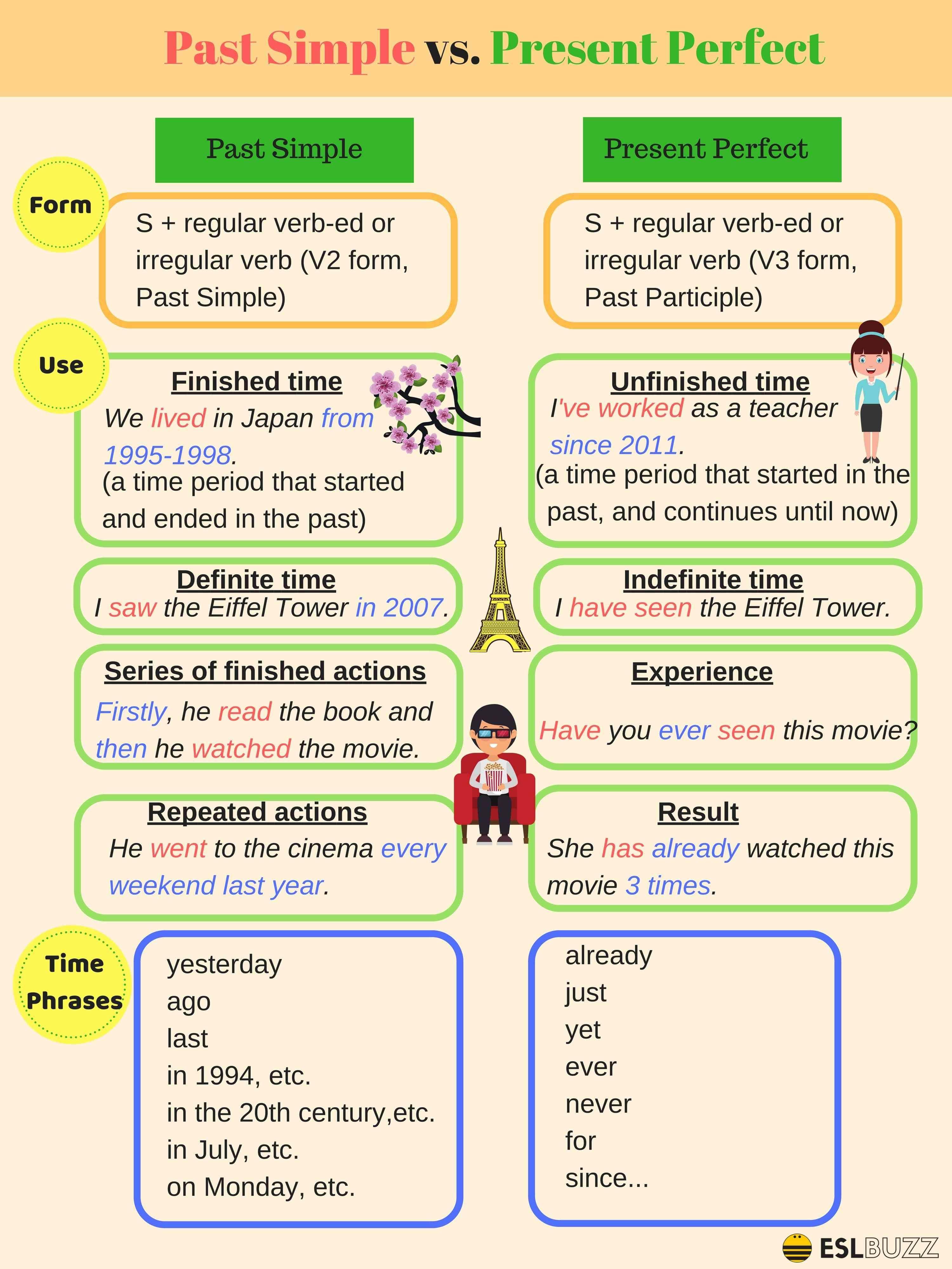 English Tenses Past Simple Vs Present Perfect