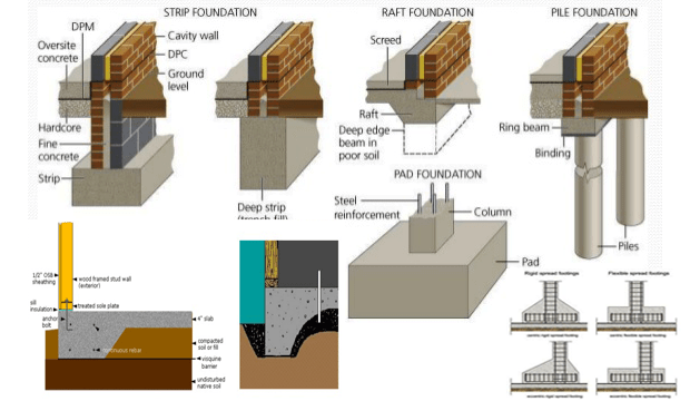 different types of foundation to better understanding on types of walls construction id=17717