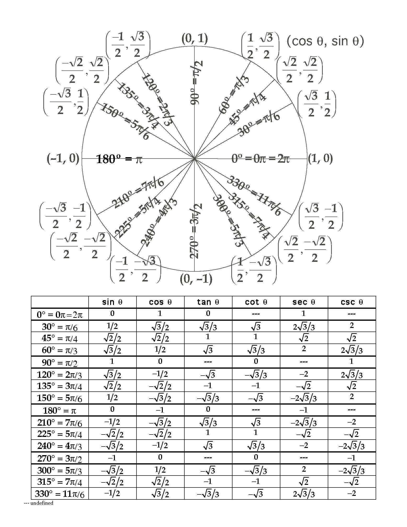 Unit Circle Radians Chart