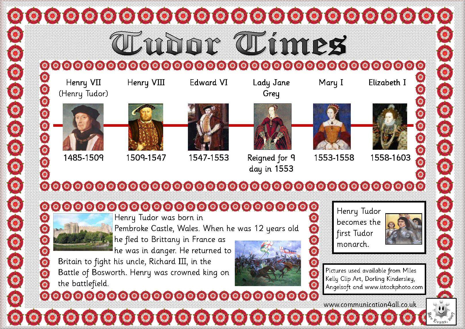 Tudor Timeline Homework