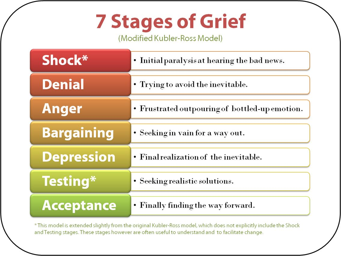 There Is No Straight Line To Healing From Grief We Can Move From One Stage To Another Amp Then