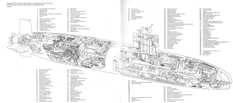 Anatomy Of A Swiftsure Class Ssn