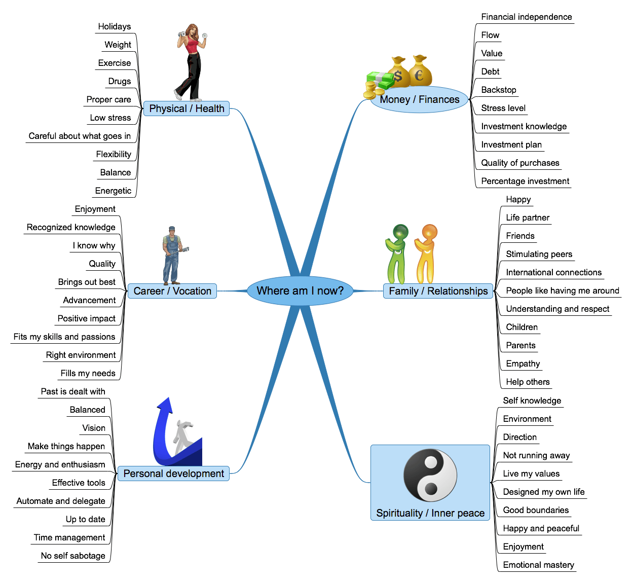 Mindmapping For Growth