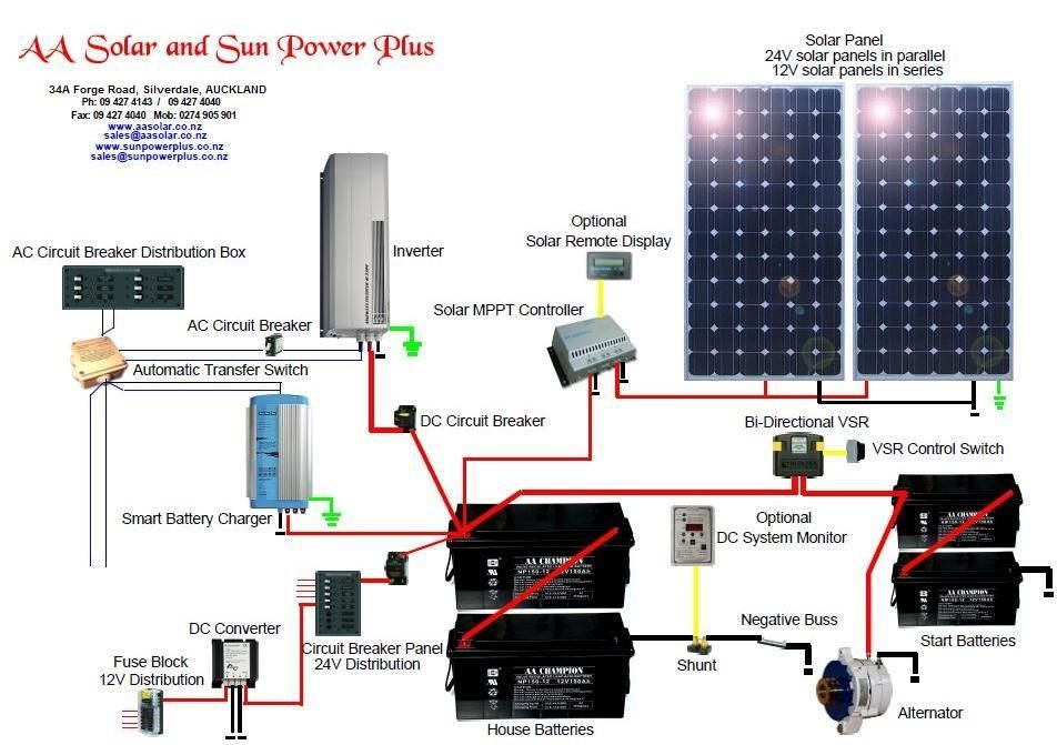 ab63668c140243a819272f9013eb5a06?resize=665%2C469&ssl=1 solar powered light wiring diagram the best wiring diagram 2017  at mifinder.co