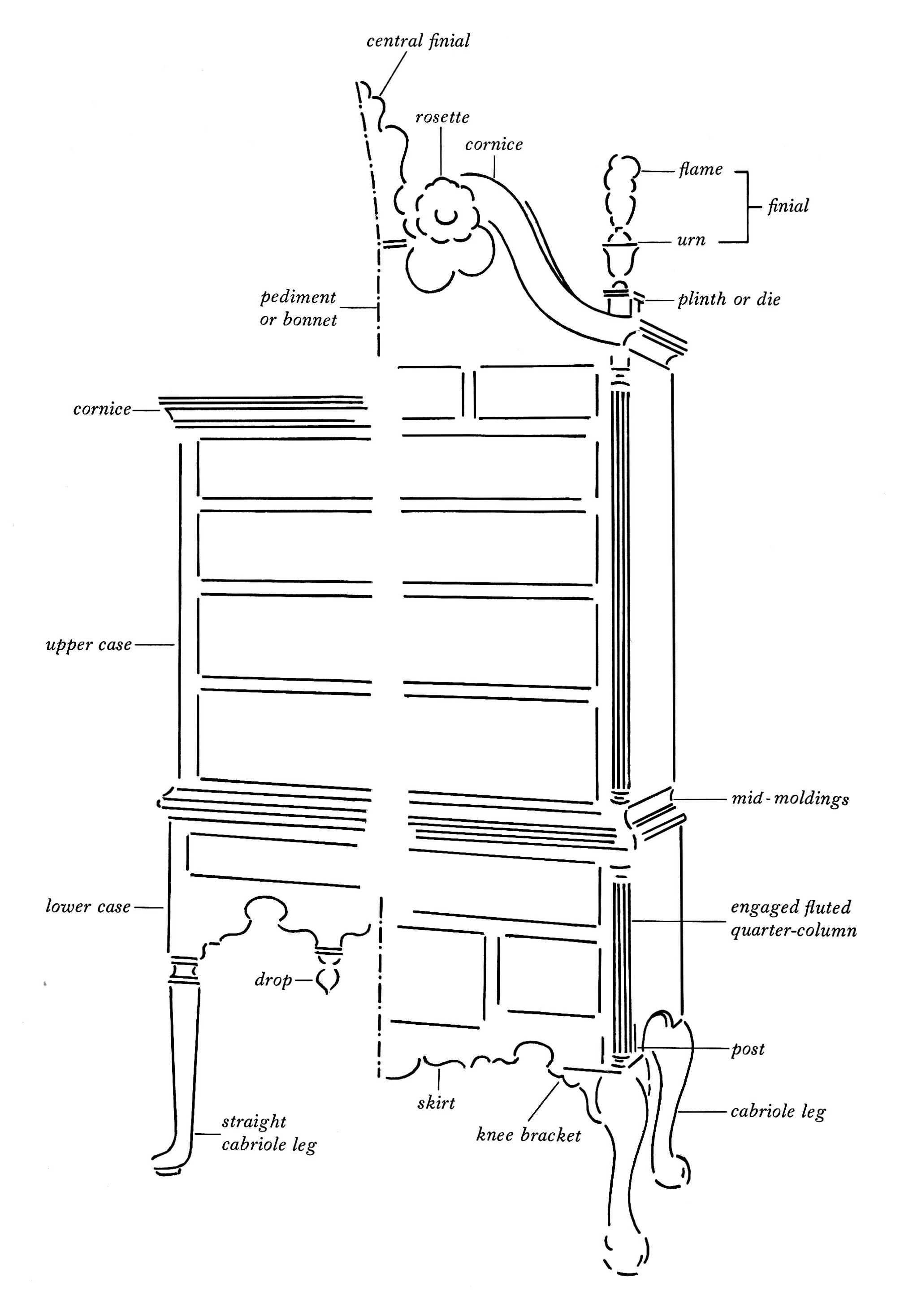 Diagram Of Queen Anne Chippendale Highboy
