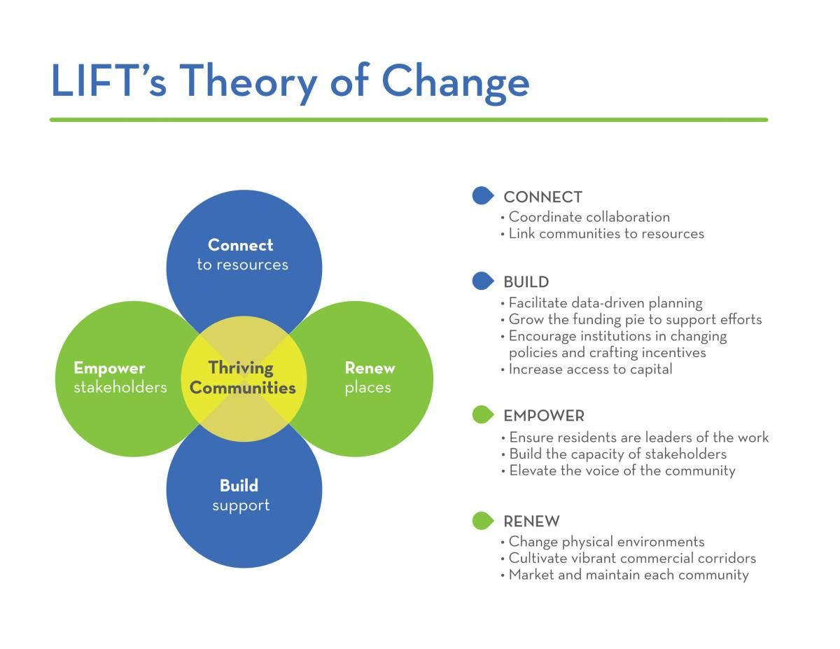 Introducing Lift S Theory Of Change