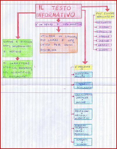 Mappa Il Testo Informativo Testo Informativo Classe 3