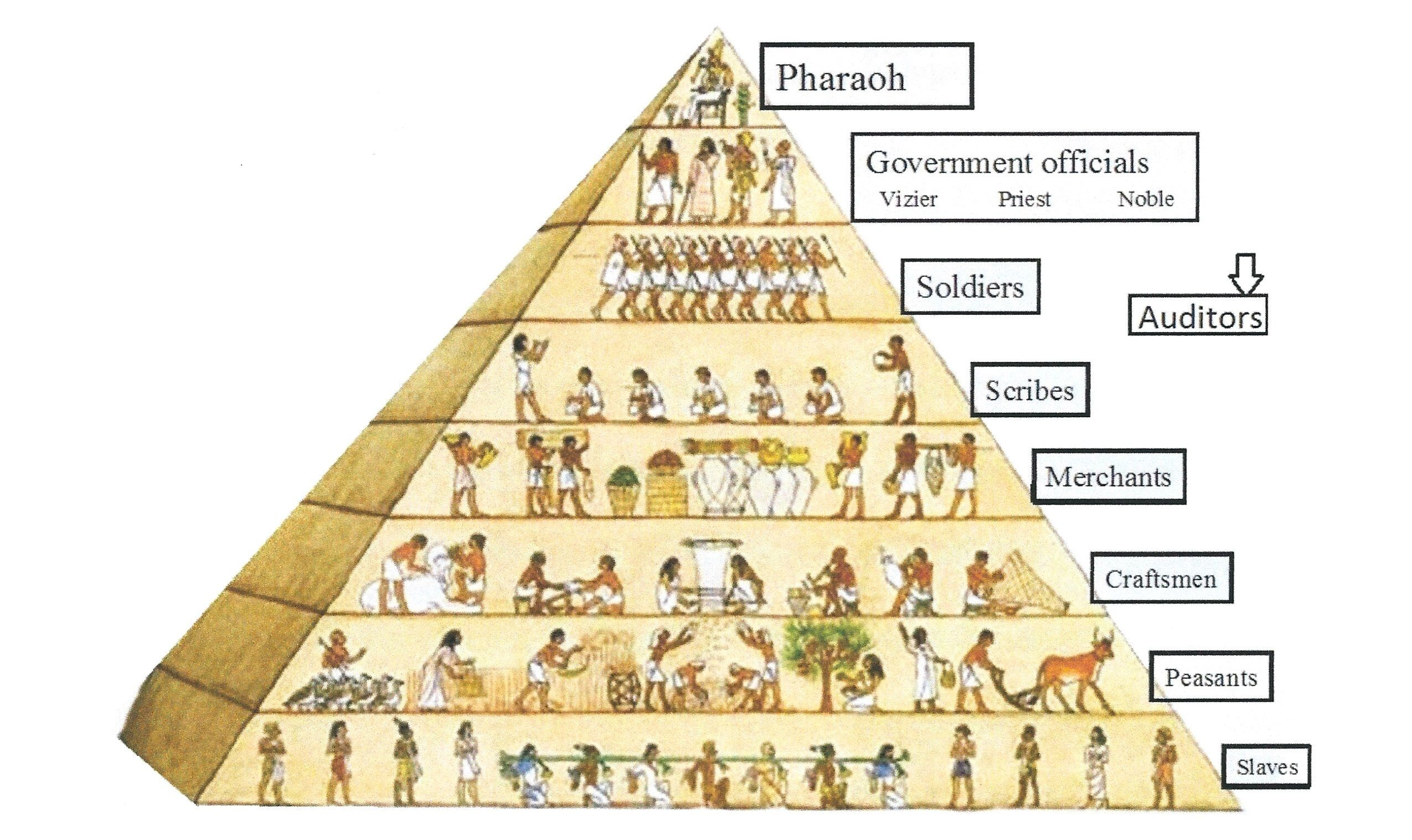 The Pyramid Of Translation Rates And Your Place In It