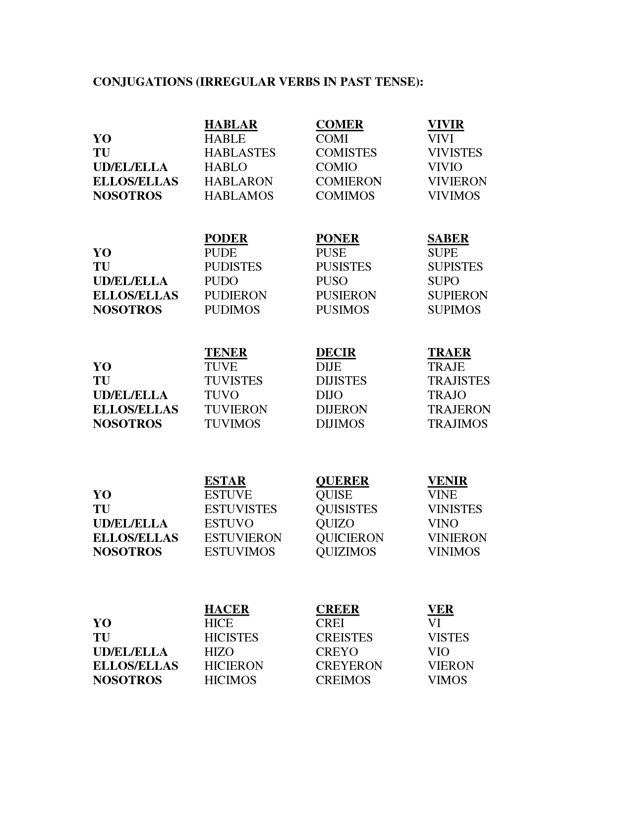Irregular Conjugations In The Preterite