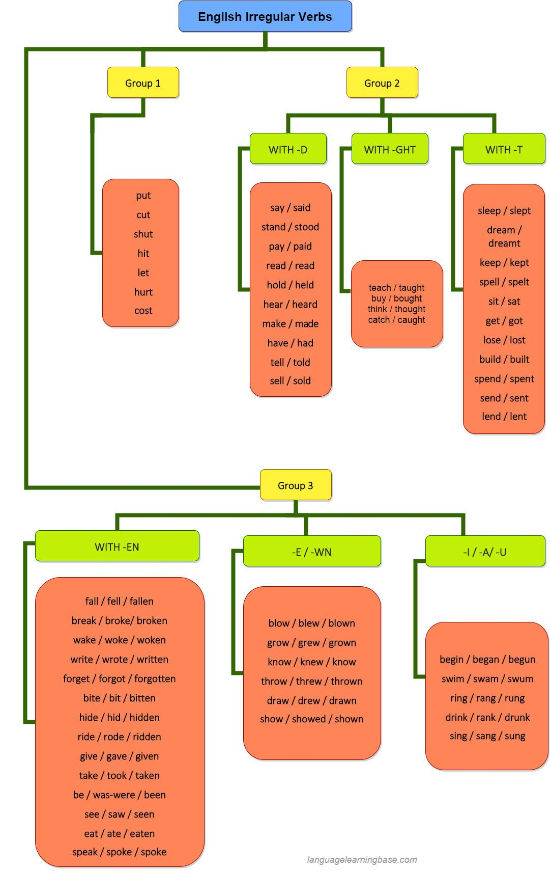 Great Chart For Learning Irregular Verbs