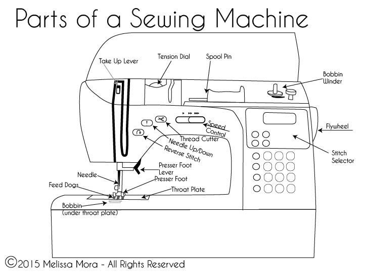 sewing master class lesson 2 threading your machine one crafdiy girl rh onecrafdiygirl com sewing machine diagram for kids sewing machine diagram parts/ 6214