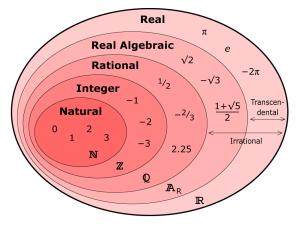 Real Number Set Diagram | Matematicas | Pinterest | Real