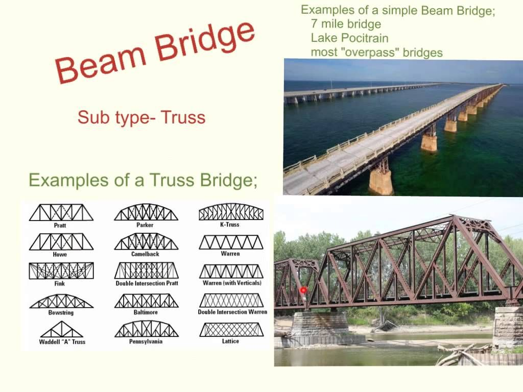 Bridge Types And Forces 13 Minutes
