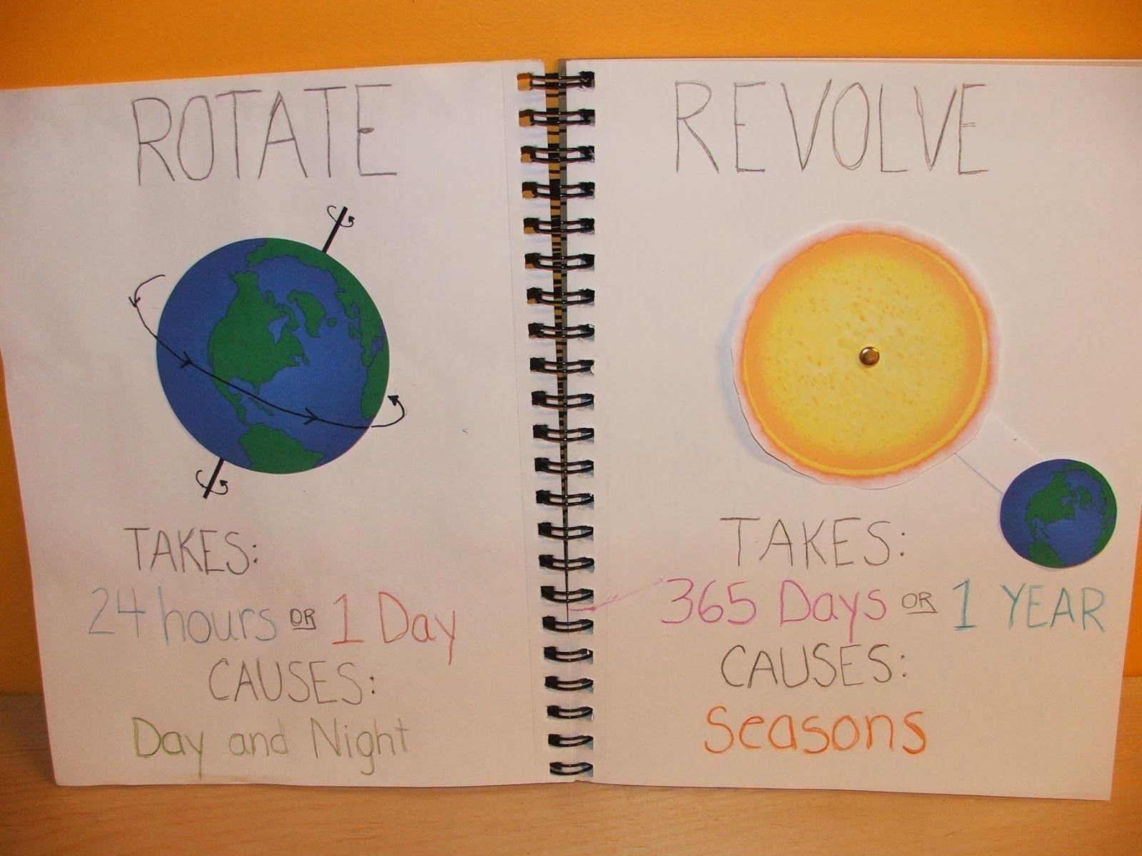 Highland Heritage Homeschool Rotation Vs Revolution