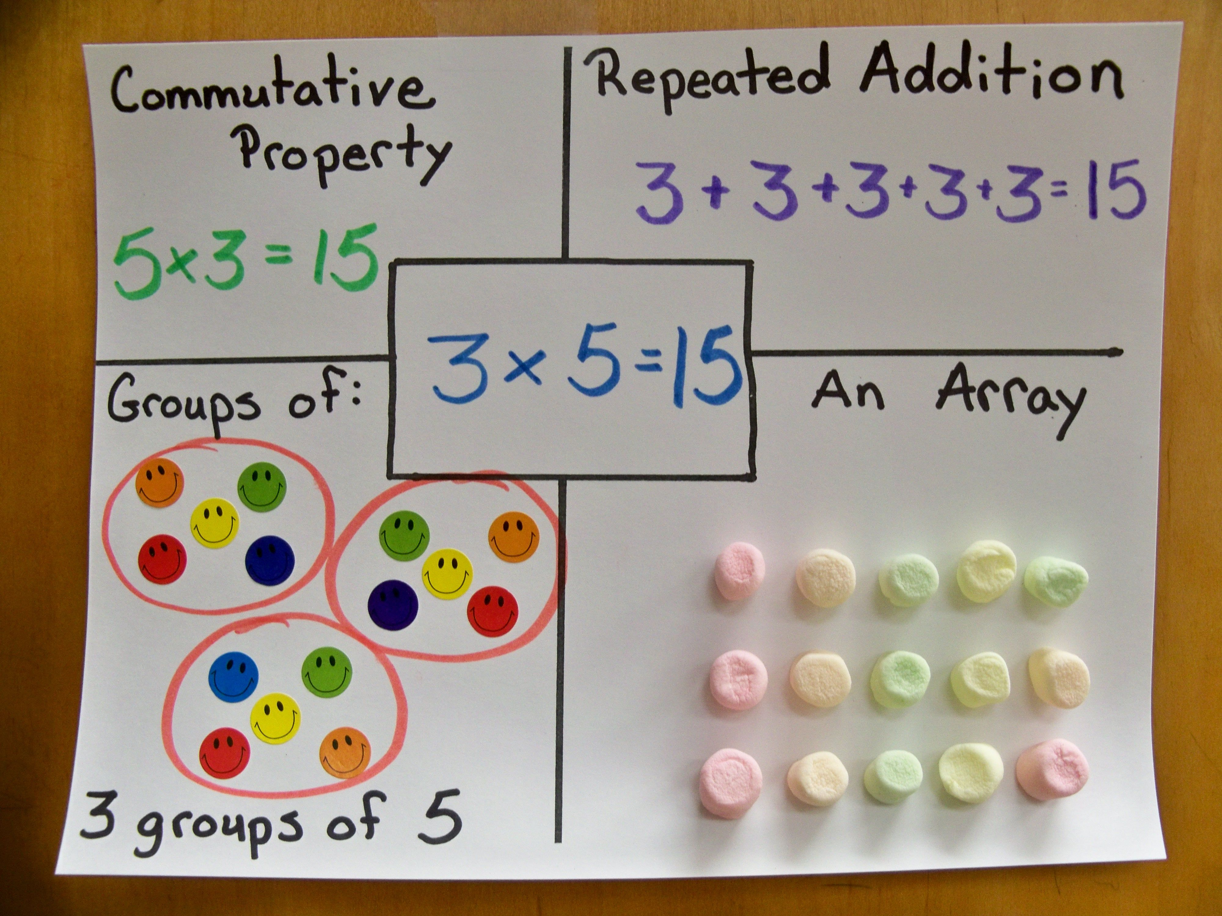 I Use This Project When I Start My Multiplication Unit To Teach Repeated Addition Groups Of