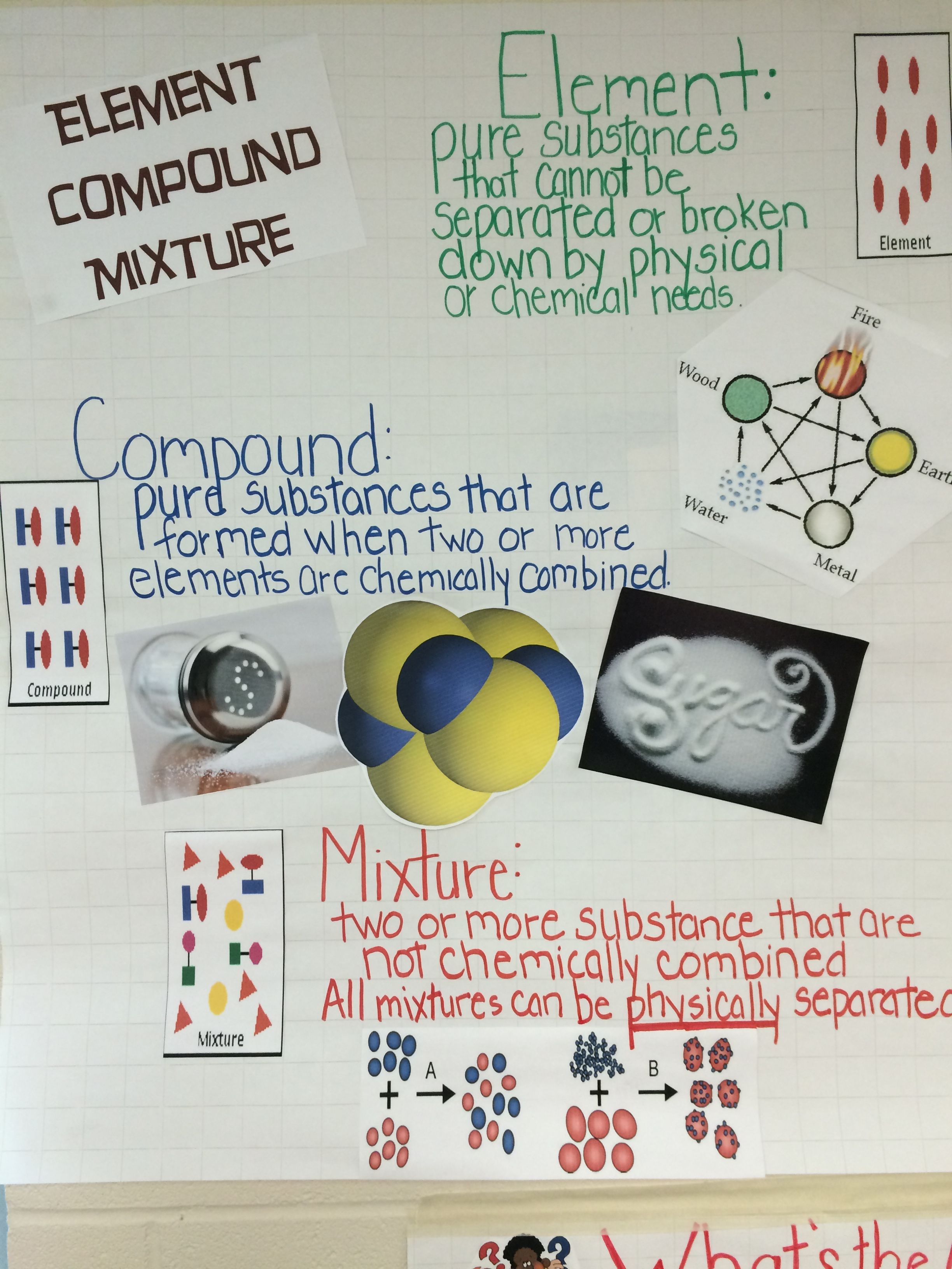 Elements Compounds And Mixture Anchor Chart