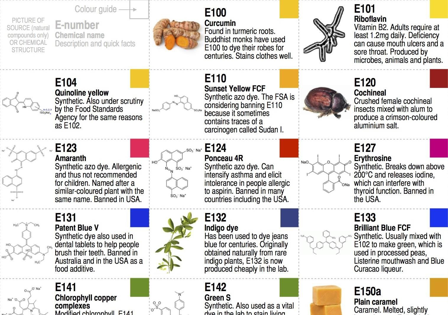 Great Dyes Chemistry Info
