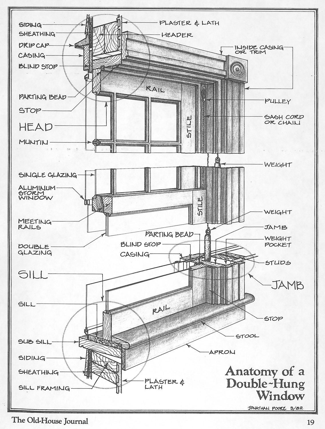 Anatomy Of A Double Hung Window