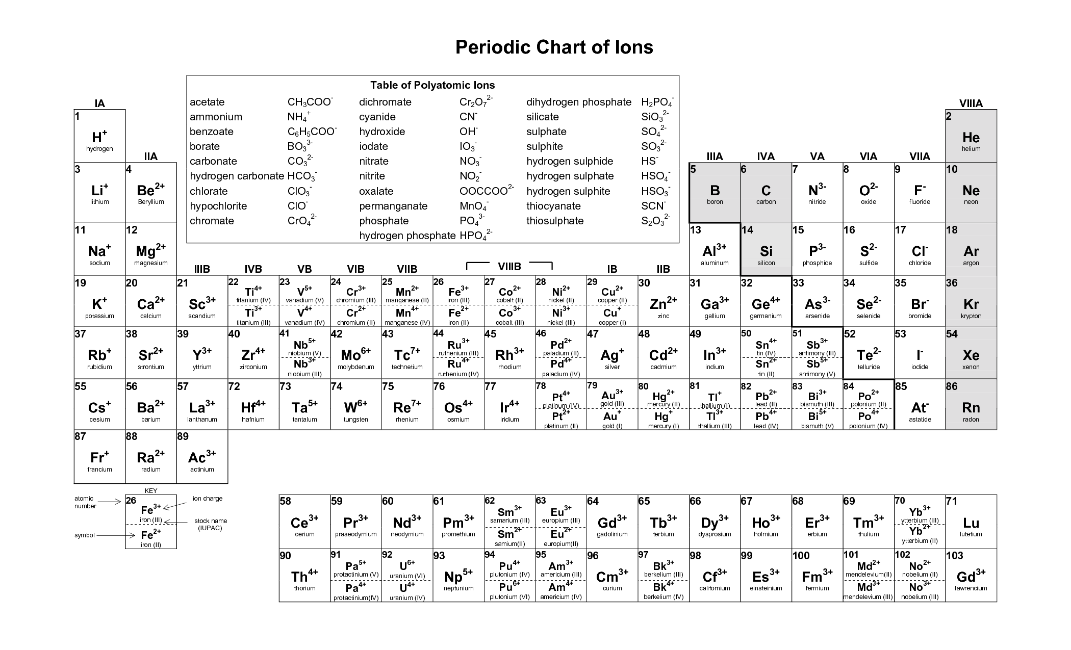 Periodic Table Of Ions Printable Periodic Chart Of Ions